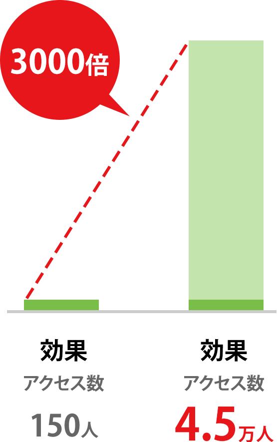 効果 アクセス数 150人 → 効果 アクセス数 4.5万人/3000倍